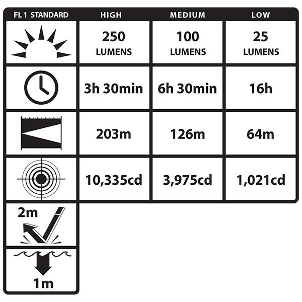 ISKROBEZPIECZNA LATARKA NAHEŁMOWA FORTEM LED XPP-5466R