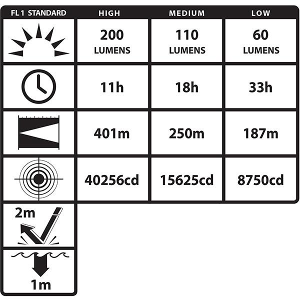 ISKROBEZPIECZNA BATERYJNA LATARKA KĄTOWA LED NIGHTSTICK XPP-5566RX INTRANT z ATEX