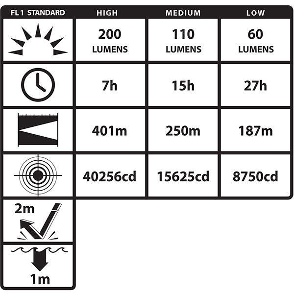 ISKOBEZPIECZNA LATARKA KĄTOWA LED NIGHTSTICK XPR-5568RX INTRANT z ATEX