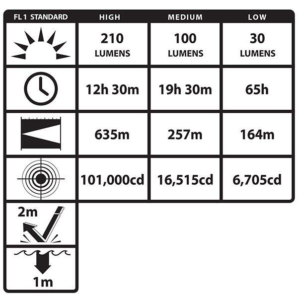 ISKROBEZPIECZNA ŁADOWALNA LATARKA KĄTOWA LED NIGHTSTICK XPR-5580R VIRIBUS