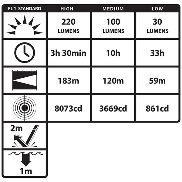 KOMPAKTOWA LATARKA NAHEŁMOWA LED NSP-4650B